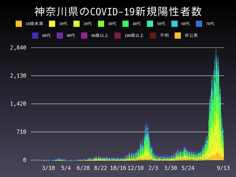 2021年9月13日 神奈川県 新型コロナウイルス新規陽性者数 グラフ
