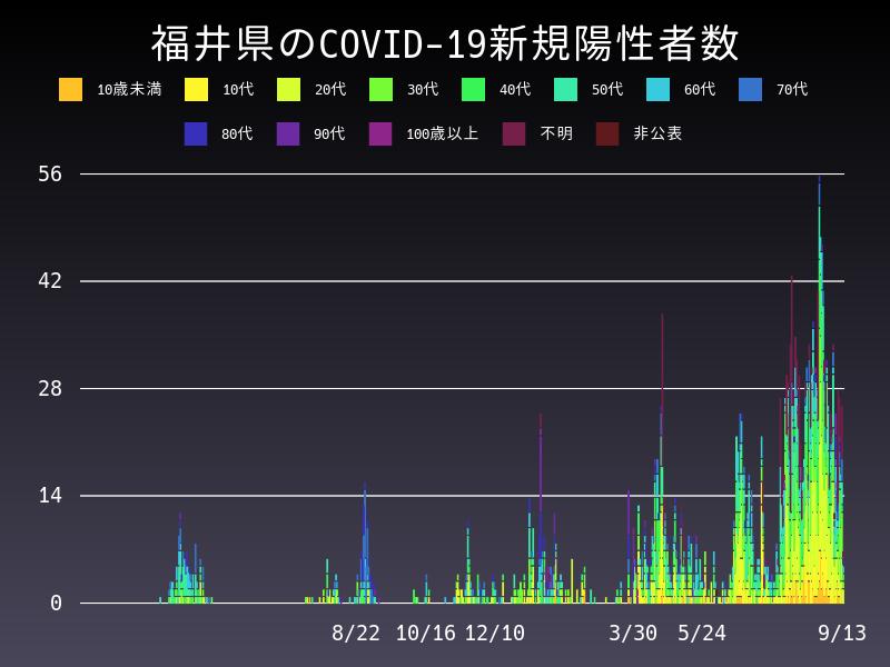 2021年9月13日 福井県 新型コロナウイルス新規陽性者数 グラフ
