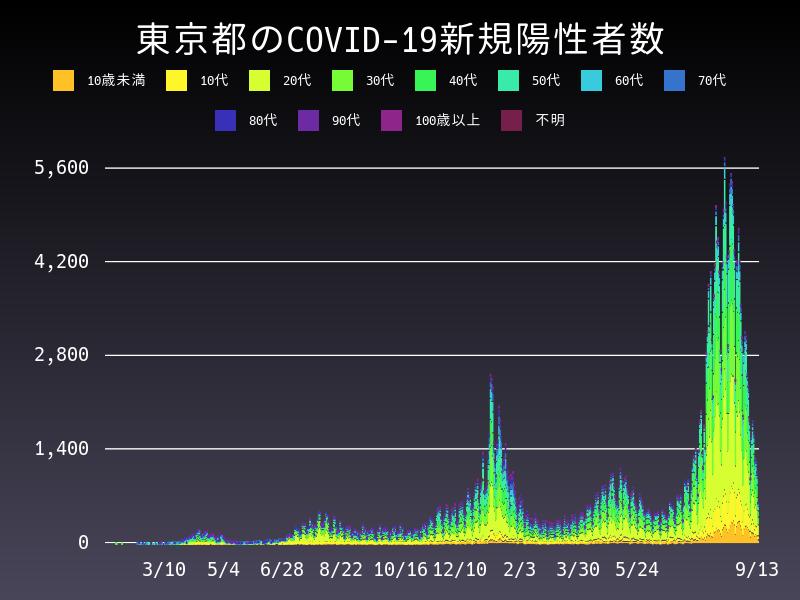 2021年9月13日 東京都 新型コロナウイルス新規陽性者数 グラフ