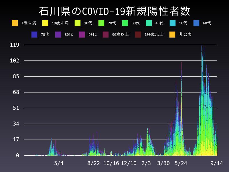 2021年9月14日 石川県 新型コロナウイルス新規陽性者数 グラフ