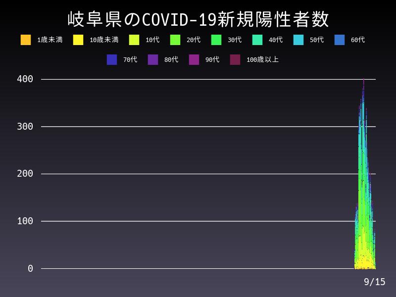 2021年9月15日 岐阜県 新型コロナウイルス新規陽性者数 グラフ