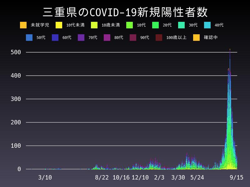 2021年9月15日 三重県 新型コロナウイルス新規陽性者数 グラフ