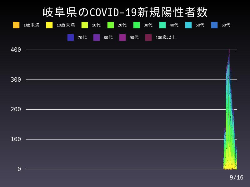 2021年9月16日 岐阜県 新型コロナウイルス新規陽性者数 グラフ