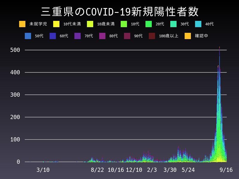 2021年9月16日 三重県 新型コロナウイルス新規陽性者数 グラフ