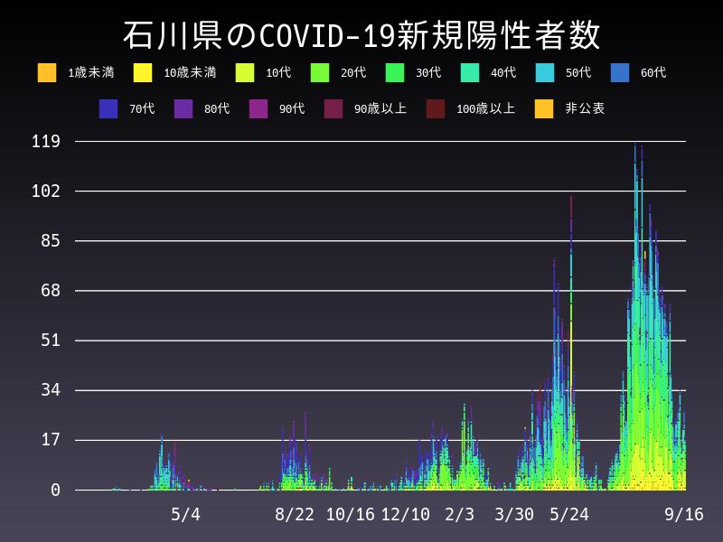 2021年9月16日 石川県 新型コロナウイルス新規陽性者数 グラフ