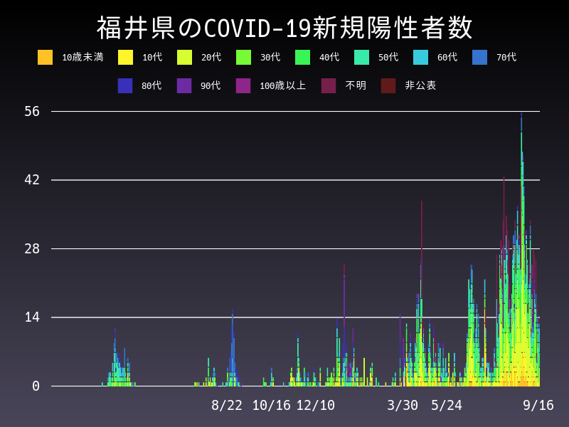 2021年9月16日 福井県 新型コロナウイルス新規陽性者数 グラフ