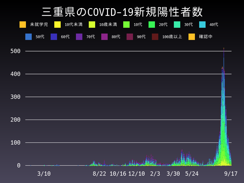 2021年9月17日 三重県 新型コロナウイルス新規陽性者数 グラフ