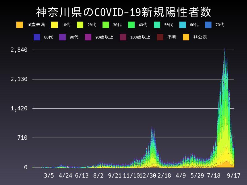 2021年9月17日 神奈川県 新型コロナウイルス新規陽性者数 グラフ